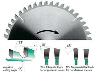 HW circular saw blades for circular saws
